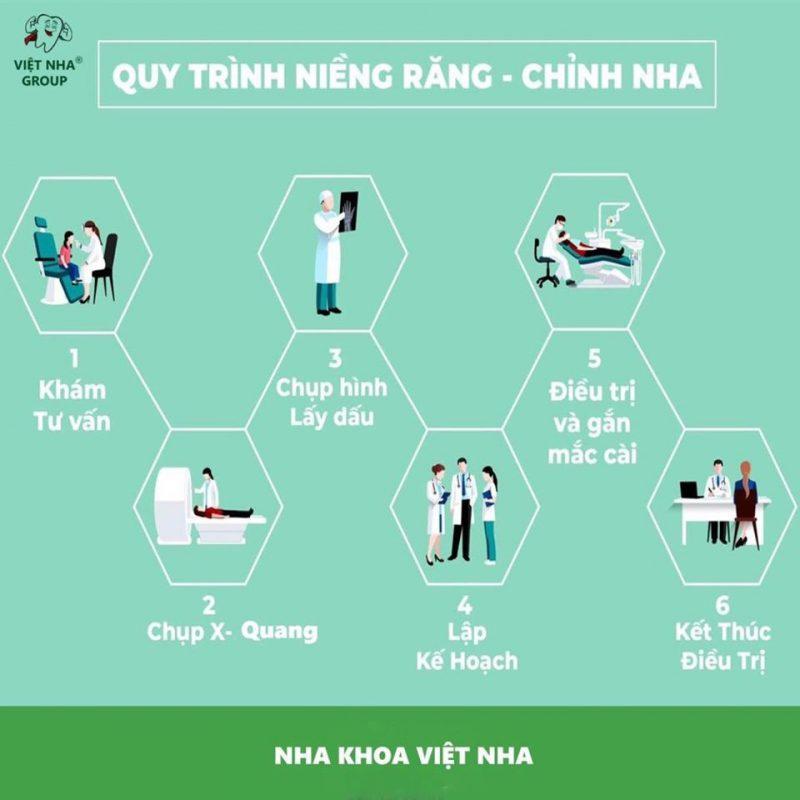 Quy trình Niềng răng tại Nha Khoa Việt Nha