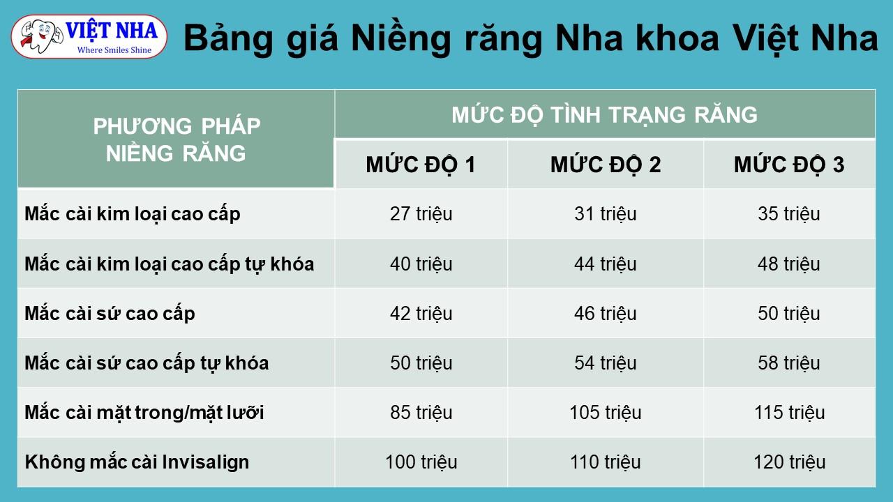 Bảng giá Niềng răng tại Nha khoa Việt Nha
