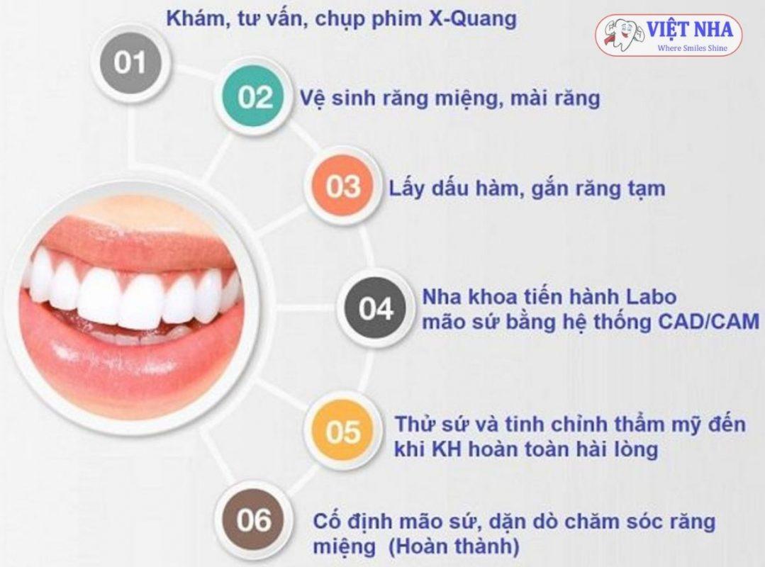 Quy trình bọc răng sứ chuẩn Nha khoa - Khắc phục Bọc Răng sứ sai cách